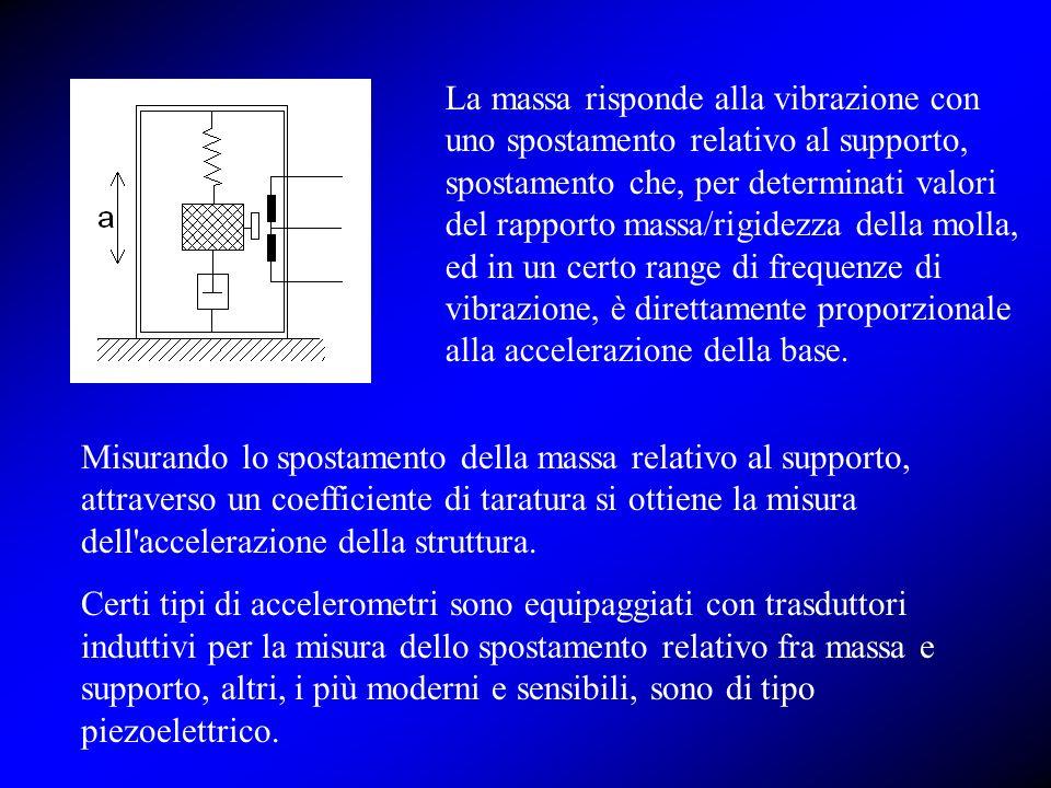 Misurando lo spostamento della massa relativo al supporto, attraverso un coefficiente di taratura si ottiene la misura dell'accelerazione della strutt