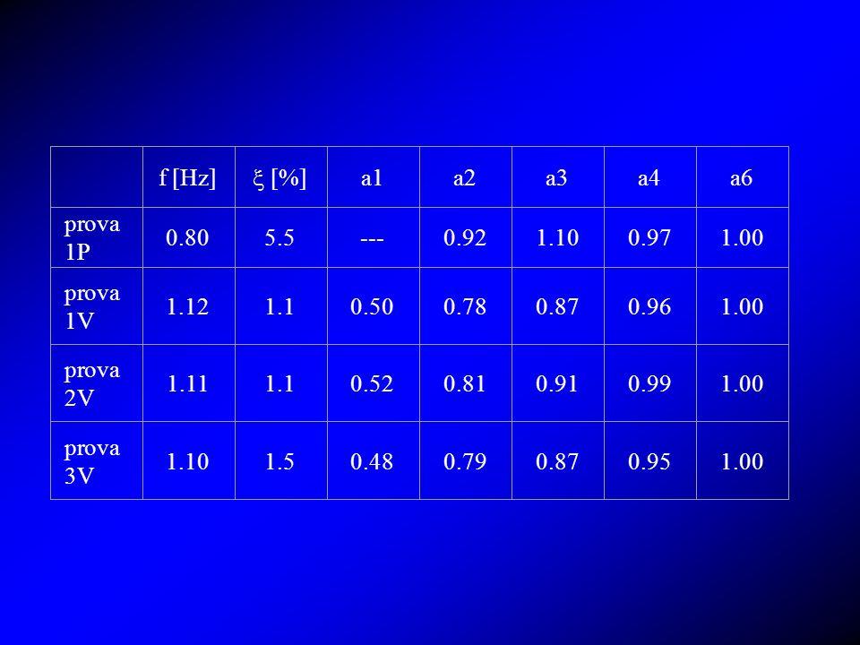 f [Hz] [%] a1a2a3a4a6 prova 1P 0.805.5---0.921.100.971.00 prova 1V 1.121.10.500.780.870.961.00 prova 2V 1.111.10.520.810.910.991.00 prova 3V 1.101.50.