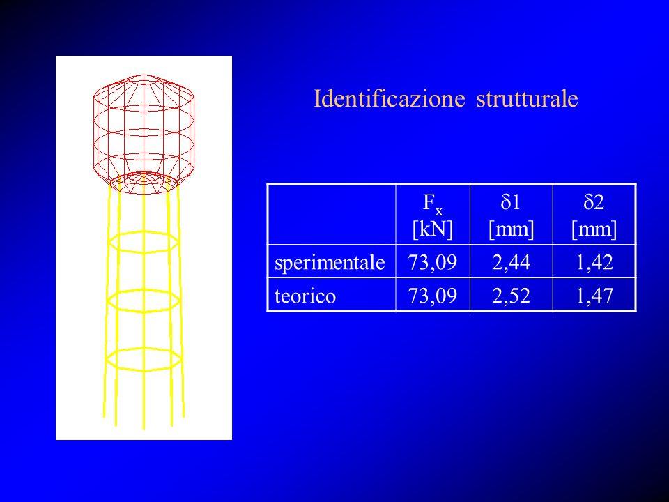 F x [kN] 1 [mm] 2 [mm] sperimentale73,092,441,42 teorico73,092,521,47 Identificazione strutturale