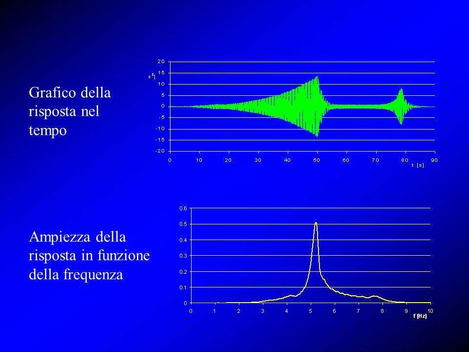 Grafico della risposta nel tempo Ampiezza della risposta in funzione della frequenza