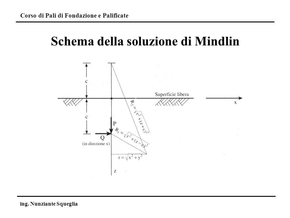 Corso di Pali di Fondazione e Palificate ing. Nunziante Squeglia Schema della soluzione di Mindlin
