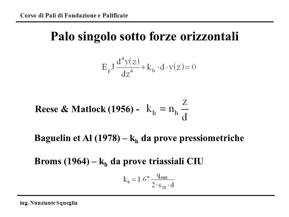 Corso di Pali di Fondazione e Palificate ing. Nunziante Squeglia Palo singolo sotto forze orizzontali Baguelin et Al (1978) – k h da prove pressiometr