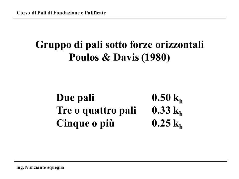 Corso di Pali di Fondazione e Palificate ing. Nunziante Squeglia Gruppo di pali sotto forze orizzontali Poulos & Davis (1980) Due pali0.50 k h Tre o q