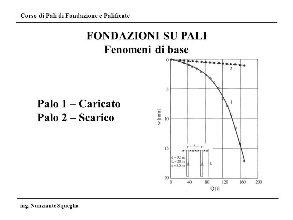 Corso di Pali di Fondazione e Palificate ing. Nunziante Squeglia FONDAZIONI SU PALI Fenomeni di base Palo 1 – Caricato Palo 2 – Scarico