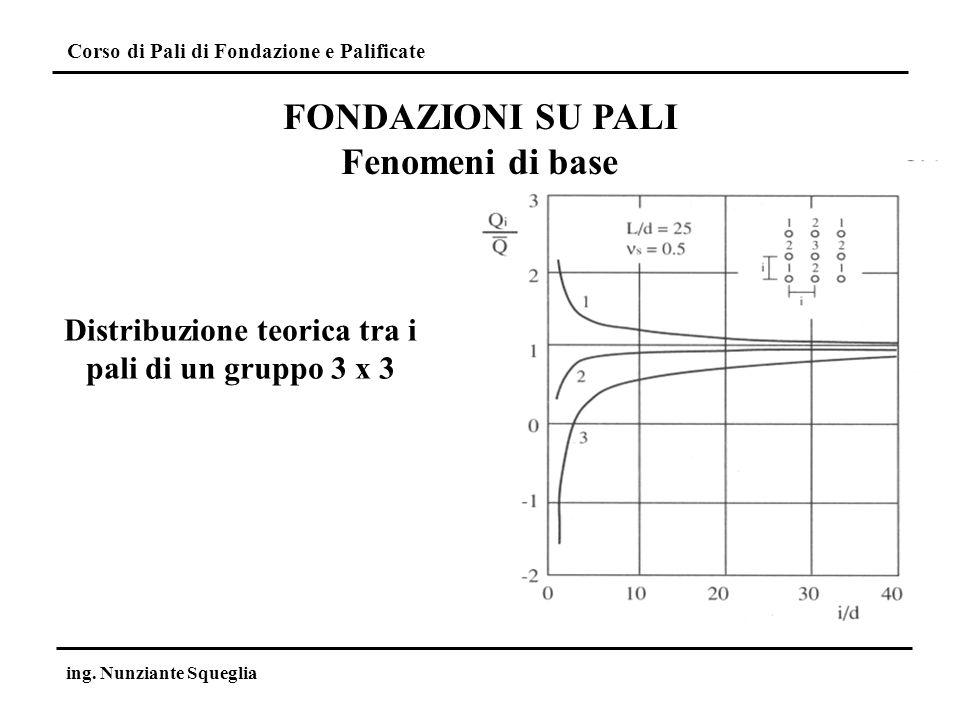Corso di Pali di Fondazione e Palificate ing. Nunziante Squeglia Distribuzione teorica tra i pali di un gruppo 3 x 3 FONDAZIONI SU PALI Fenomeni di ba