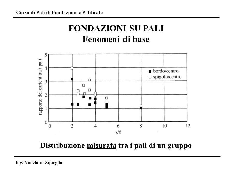 Corso di Pali di Fondazione e Palificate ing. Nunziante Squeglia Distribuzione misurata tra i pali di un gruppo FONDAZIONI SU PALI Fenomeni di base