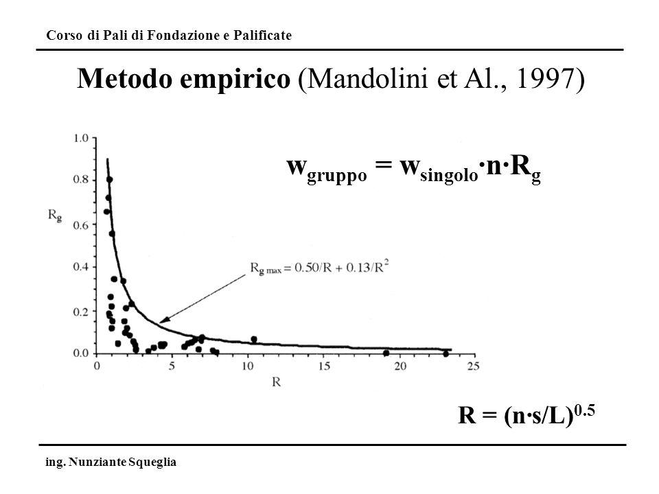 Corso di Pali di Fondazione e Palificate ing. Nunziante Squeglia w gruppo = w singolo ·n·R g R = (n·s/L) 0.5 Metodo empirico (Mandolini et Al., 1997)