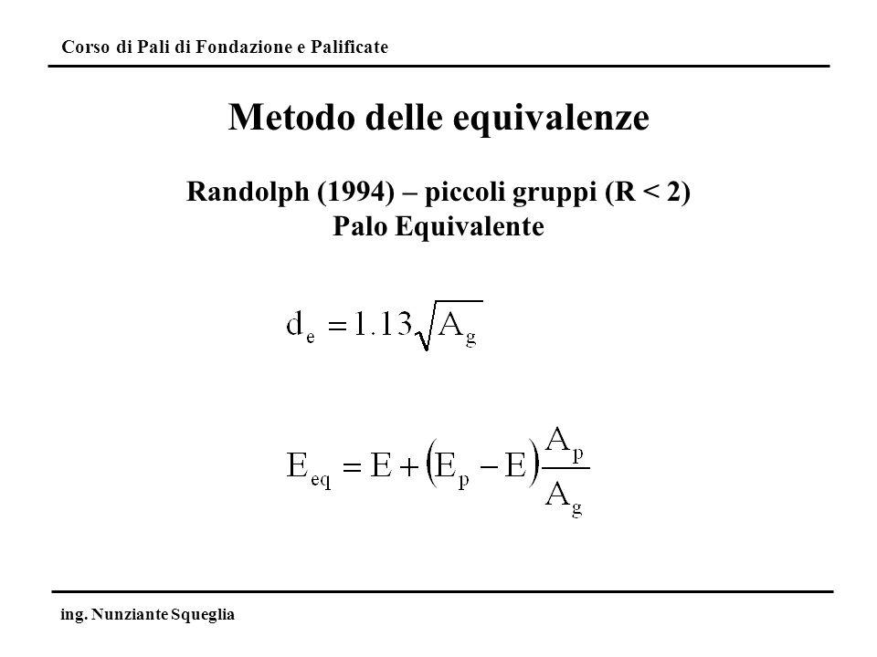 Corso di Pali di Fondazione e Palificate ing. Nunziante Squeglia Metodo delle equivalenze Randolph (1994) – piccoli gruppi (R < 2) Palo Equivalente