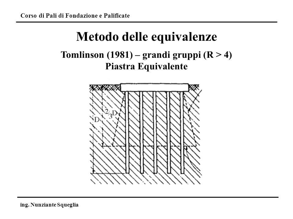 Corso di Pali di Fondazione e Palificate ing. Nunziante Squeglia Tomlinson (1981) – grandi gruppi (R > 4) Piastra Equivalente Metodo delle equivalenze