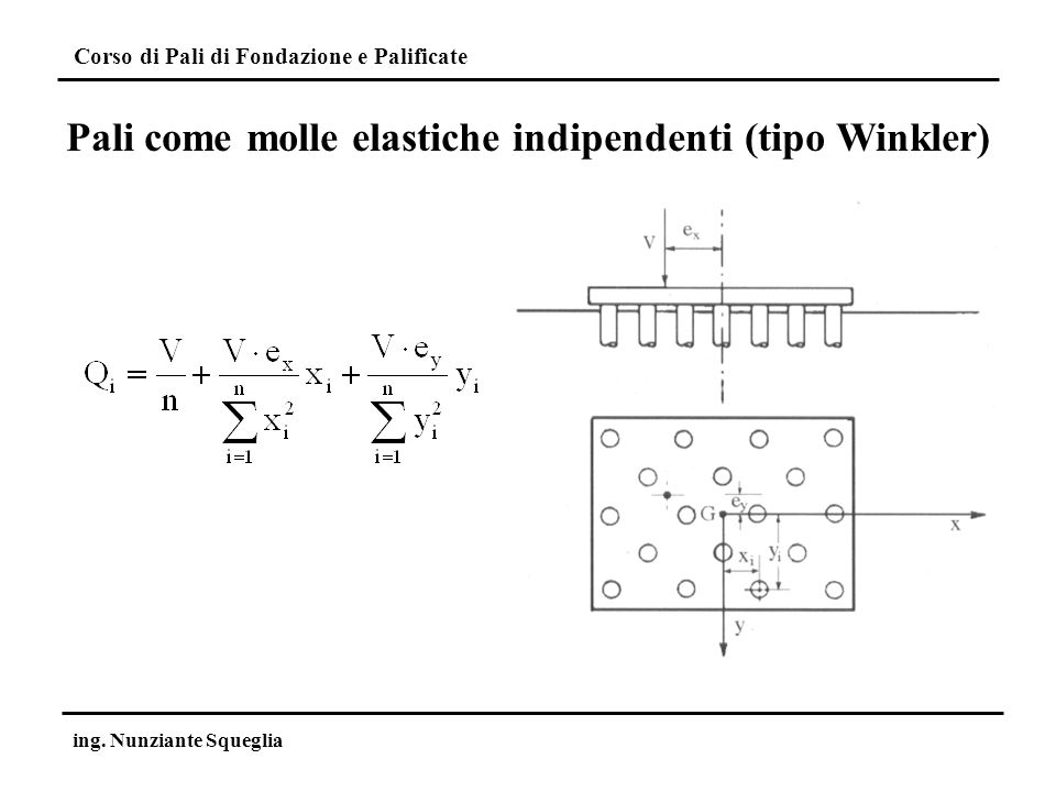 Corso di Pali di Fondazione e Palificate ing. Nunziante Squeglia Pali come molle elastiche indipendenti (tipo Winkler)