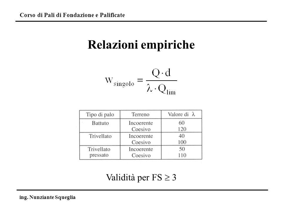 Corso di Pali di Fondazione e Palificate ing. Nunziante Squeglia Relazioni empiriche Validità per FS 3
