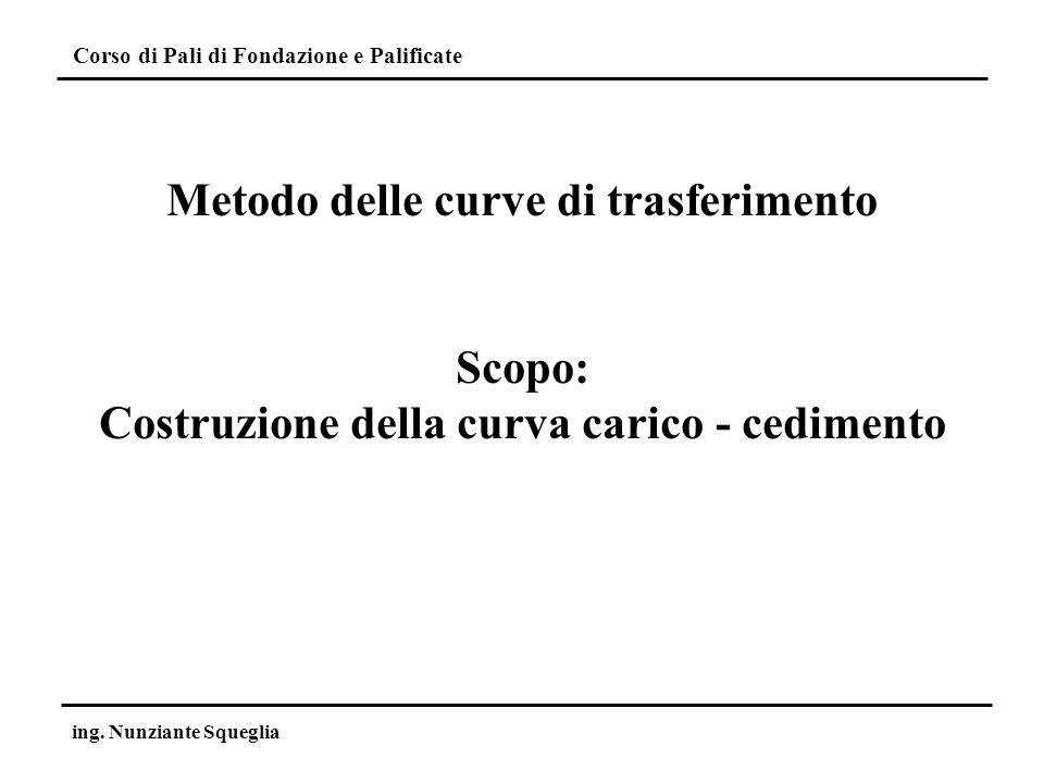 Corso di Pali di Fondazione e Palificate ing. Nunziante Squeglia Metodo delle curve di trasferimento Scopo: Costruzione della curva carico - cedimento