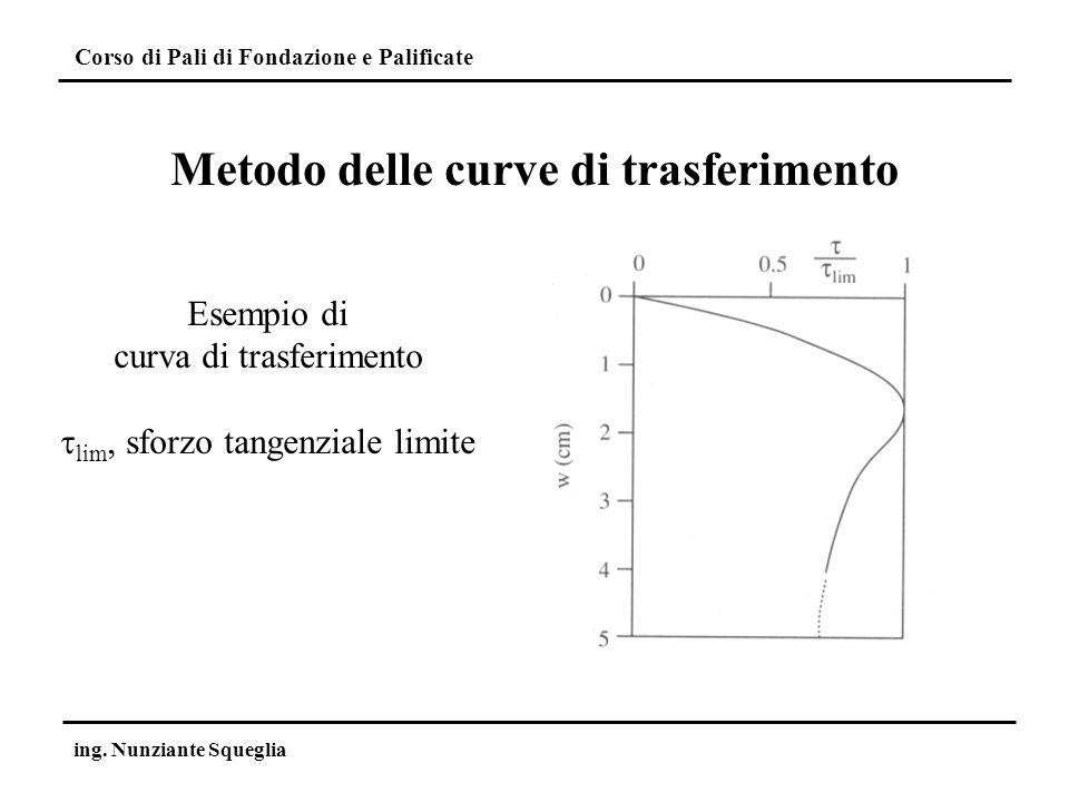 Corso di Pali di Fondazione e Palificate ing. Nunziante Squeglia Metodo delle curve di trasferimento Esempio di curva di trasferimento lim, sforzo tan