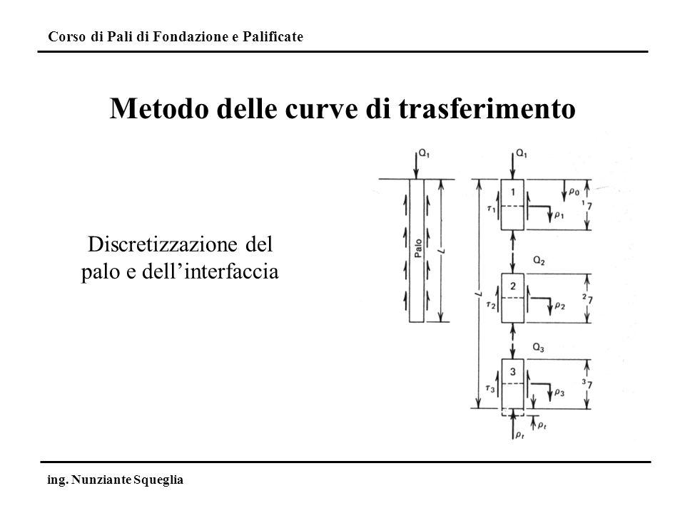 Corso di Pali di Fondazione e Palificate ing. Nunziante Squeglia Metodo delle curve di trasferimento Discretizzazione del palo e dellinterfaccia