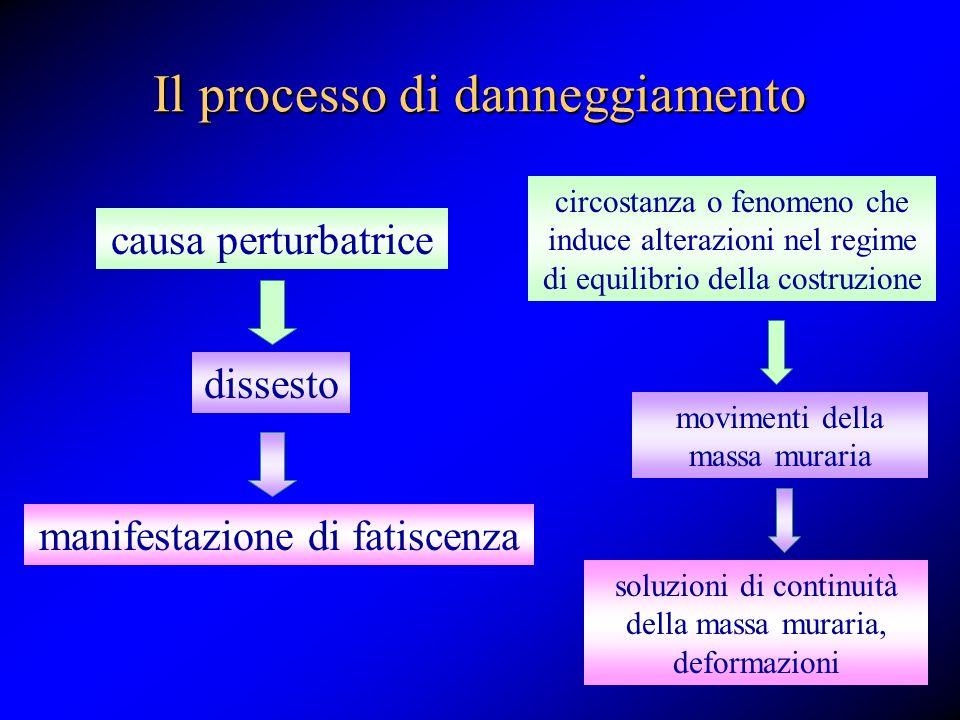 Il processo di danneggiamento causa perturbatrice dissesto manifestazione di fatiscenza circostanza o fenomeno che induce alterazioni nel regime di eq