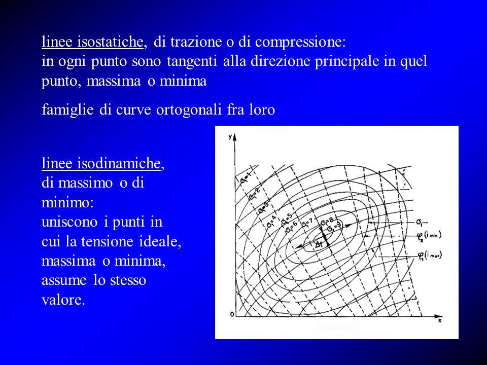 linee isostatiche, di trazione o di compressione: in ogni punto sono tangenti alla direzione principale in quel punto, massima o minima famiglie di cu