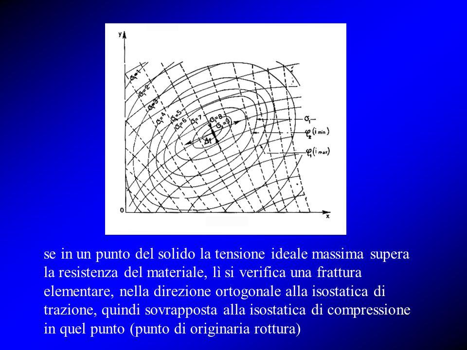 se in un punto del solido la tensione ideale massima supera la resistenza del materiale, lì si verifica una frattura elementare, nella direzione ortog