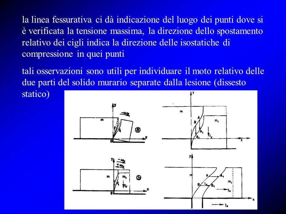 la linea fessurativa ci dà indicazione del luogo dei punti dove si è verificata la tensione massima, la direzione dello spostamento relativo dei cigli