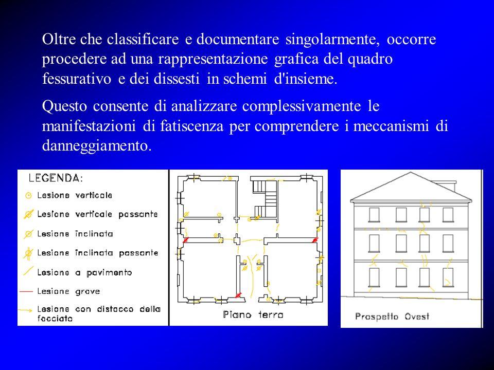 Oltre che classificare e documentare singolarmente, occorre procedere ad una rappresentazione grafica del quadro fessurativo e dei dissesti in schemi