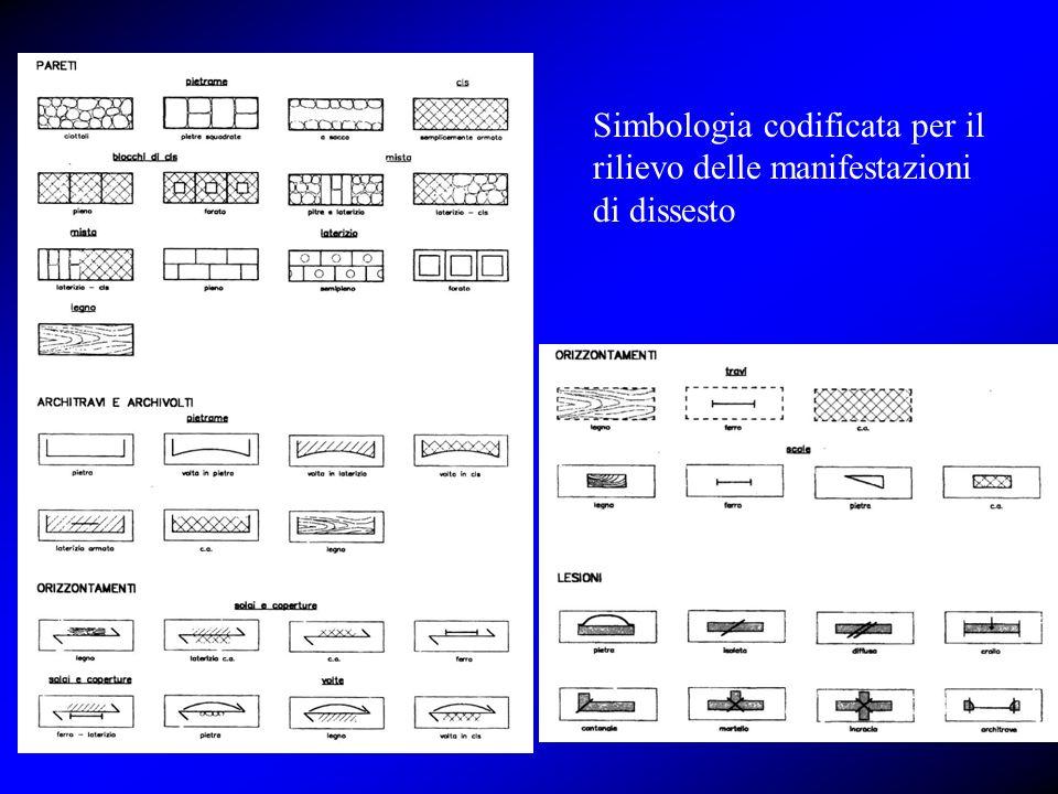 Simbologia codificata per il rilievo delle manifestazioni di dissesto