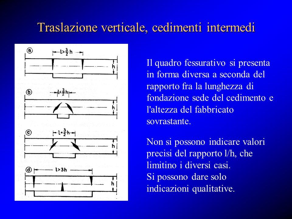 Traslazione verticale, cedimenti intermedi Il quadro fessurativo si presenta in forma diversa a seconda del rapporto fra la lunghezza di fondazione se