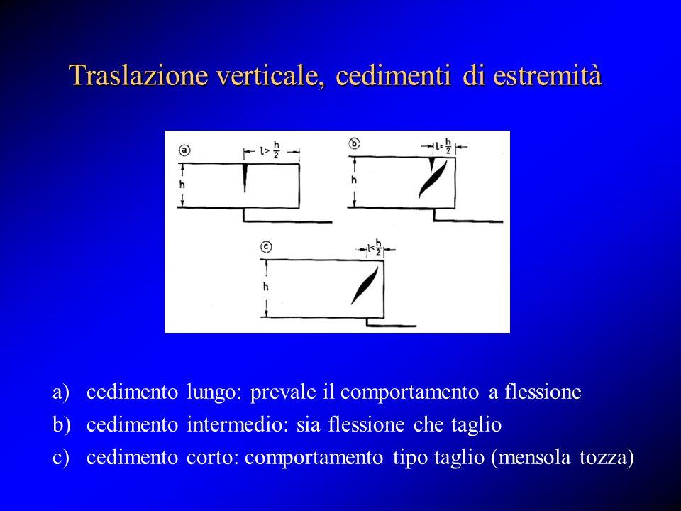 Traslazione verticale, cedimenti di estremità a)cedimento lungo: prevale il comportamento a flessione b)cedimento intermedio: sia flessione che taglio