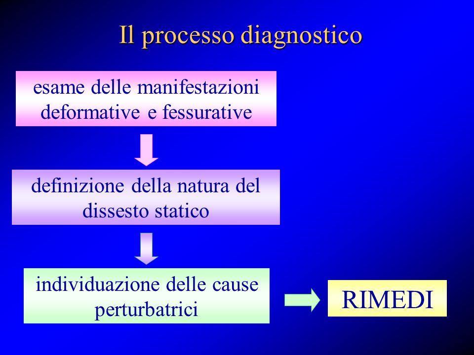 Il processo diagnostico individuazione delle cause perturbatrici definizione della natura del dissesto statico esame delle manifestazioni deformative