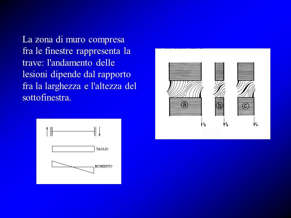 La zona di muro compresa fra le finestre rappresenta la trave: l'andamento delle lesioni dipende dal rapporto fra la larghezza e l'altezza del sottofi
