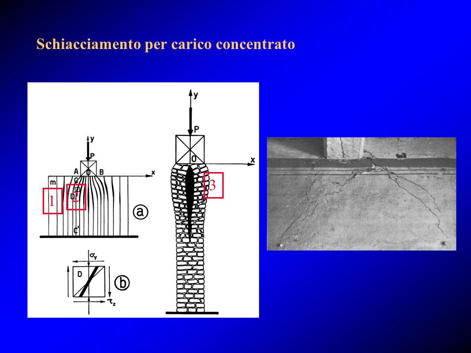 Schiacciamento per carico concentrato 3 2 1