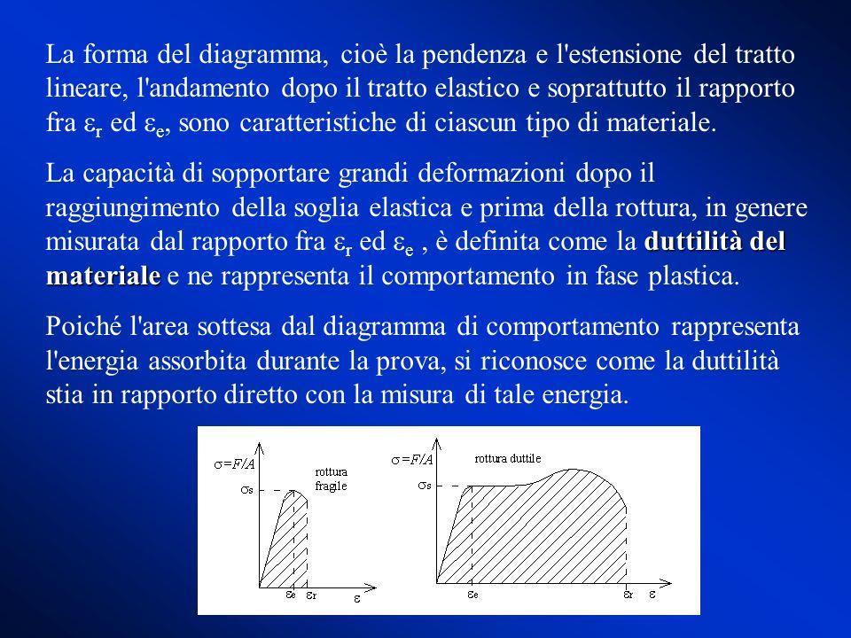 La forma del diagramma, cioè la pendenza e l'estensione del tratto lineare, l'andamento dopo il tratto elastico e soprattutto il rapporto fra r ed e,