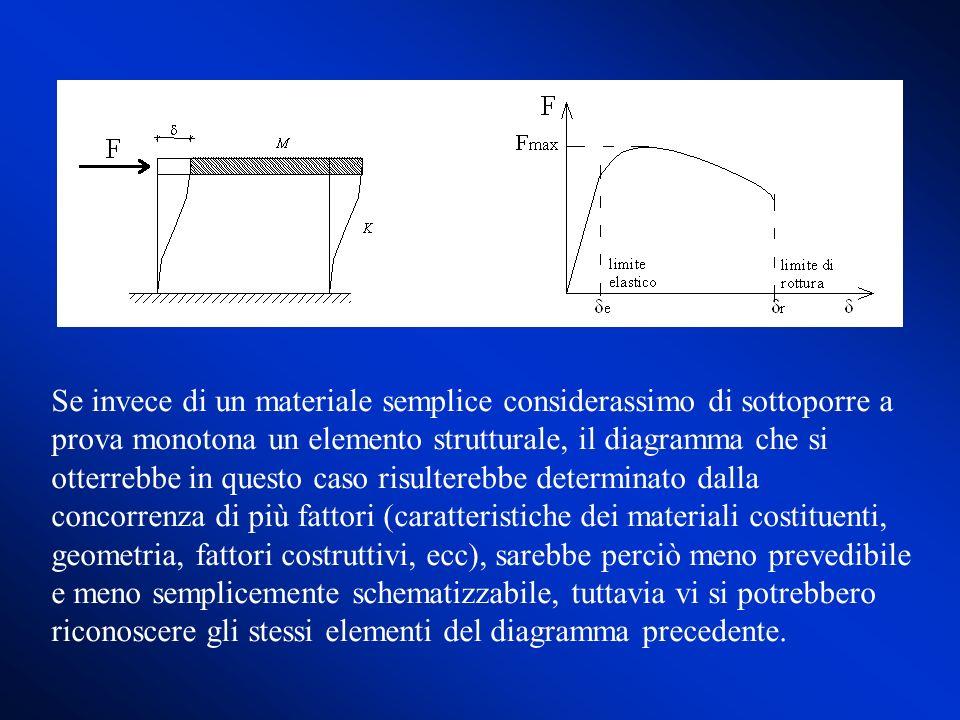 Se invece di un materiale semplice considerassimo di sottoporre a prova monotona un elemento strutturale, il diagramma che si otterrebbe in questo cas