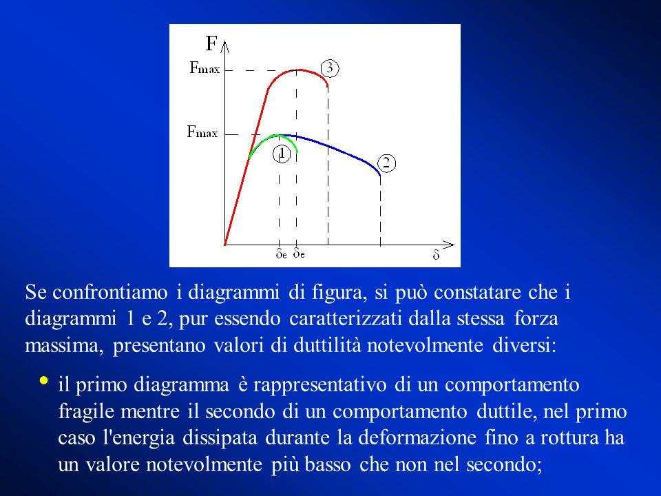 Se confrontiamo i diagrammi di figura, si può constatare che i diagrammi 1 e 2, pur essendo caratterizzati dalla stessa forza massima, presentano valo