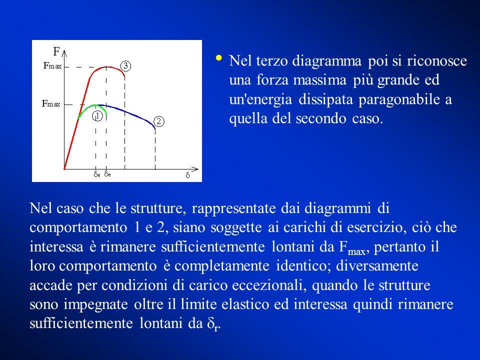 Nel caso che le strutture, rappresentate dai diagrammi di comportamento 1 e 2, siano soggette ai carichi di esercizio, ciò che interessa è rimanere su