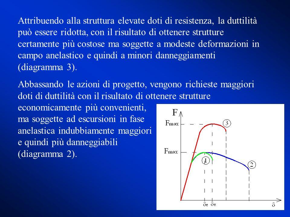 Attribuendo alla struttura elevate doti di resistenza, la duttilità può essere ridotta, con il risultato di ottenere strutture certamente più costose
