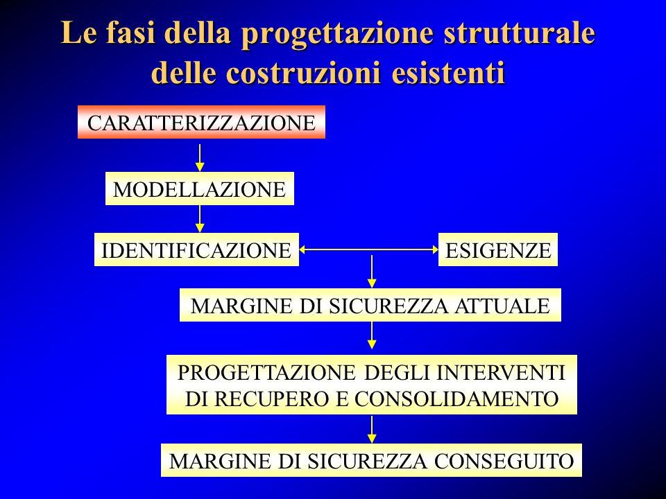 Le fasi della progettazione strutturale delle costruzioni esistenti CARATTERIZZAZIONE MODELLAZIONE IDENTIFICAZIONEESIGENZE MARGINE DI SICUREZZA ATTUAL