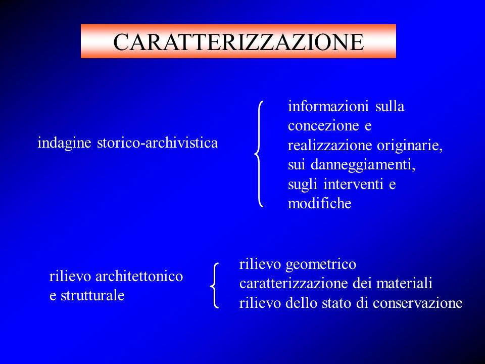 MODELLAZIONE IDENTIFICAZIONEESIGENZE MARGINE DI SICUREZZA ATTUALE PROGETTAZIONE DEGLI INTERVENTI DI RECUPERO E CONSOLIDAMENTO MARGINE DI SICUREZZA CONSEGUITO MODELLAZIONE CARATTERIZZAZIONE