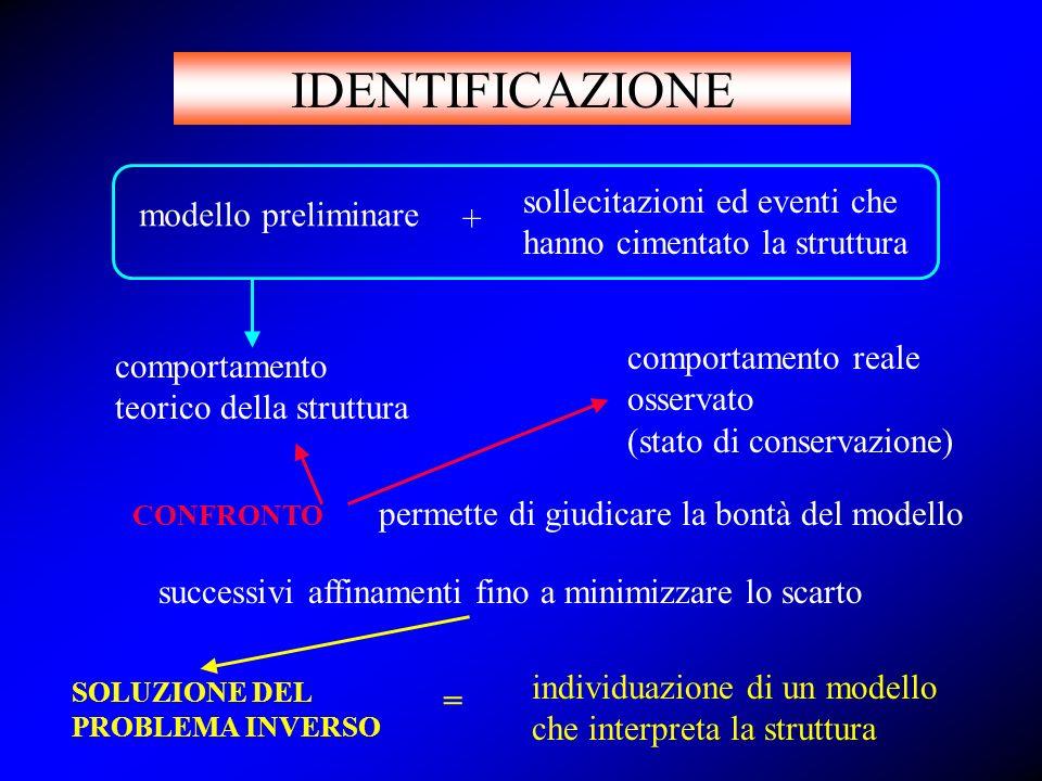 ESIGENZE MARGINE DI SICUREZZA ATTUALE PROGETTAZIONE DEGLI INTERVENTI DI RECUPERO E CONSOLIDAMENTO MARGINE DI SICUREZZA CONSEGUITO CARATTERIZZAZIONE MODELLAZIONE IDENTIFICAZIONE ESIGENZE MARGINE DI SICUREZZA ATTUALE PROGETTAZIONE DEGLI INTERVENTI DI RECUPERO E CONSOLIDAMENTO MARGINE DI SICUREZZA CONSEGUITO ESIGENZEIDENTIFICAZIONE