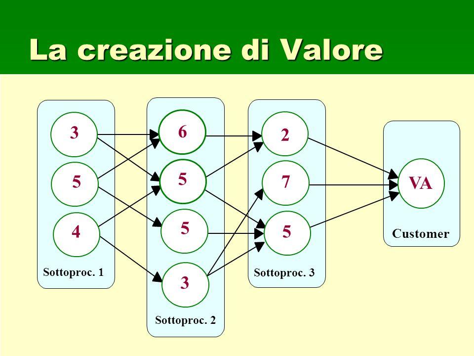 101 Sottoproc. 1 Customer Sottoproc. 2 5 3 Sottoproc. 3 4 6 5 5 3 5 7 2 VA La creazione di Valore