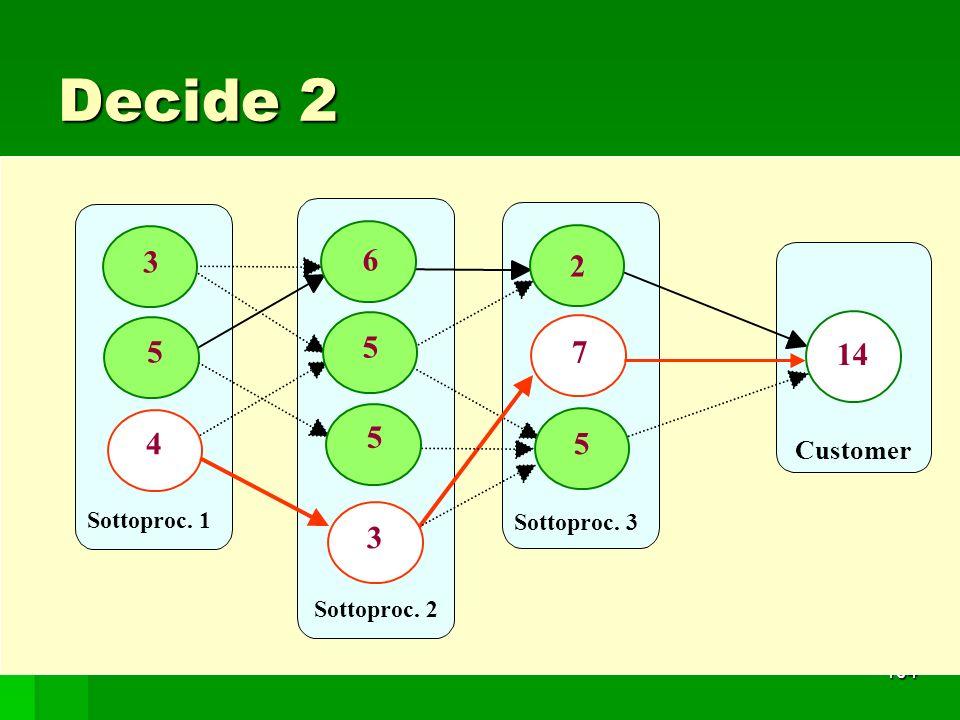 104 Decide 2 Sottoproc. 1 Customer Sottoproc. 2 5 3 Sottoproc. 3 4 6 5 5 3 5 7 2 14