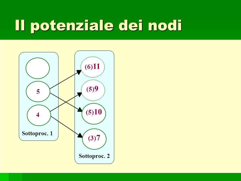 107 Il potenziale dei nodi Sottoproc. 1 Sottoproc. 2 5 4 (6) 11 (5) 9 (5) 10 (3) 7