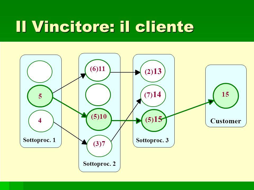 109 Sottoproc. 1 Sottoproc. 2 5 Sottoproc. 3 4 (6)11 (5)10 (3)7 (5) 15 (7) 14 (2) 13 Customer 15 Il Vincitore: il cliente