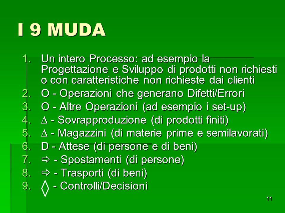 11 I 9 MUDA 1.Un intero Processo: ad esempio la Progettazione e Sviluppo di prodotti non richiesti o con caratteristiche non richieste dai clienti 2.O
