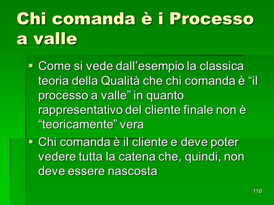 110 Chi comanda è i Processo a valle Come si vede dallesempio la classica teoria della Qualità che chi comanda è il processo a valle in quanto rappres