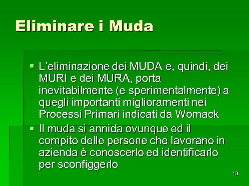 13 Eliminare i Muda Leliminazione dei MUDA e, quindi, dei MURI e dei MURA, porta inevitabilmente (e sperimentalmente) a quegli importanti migliorament