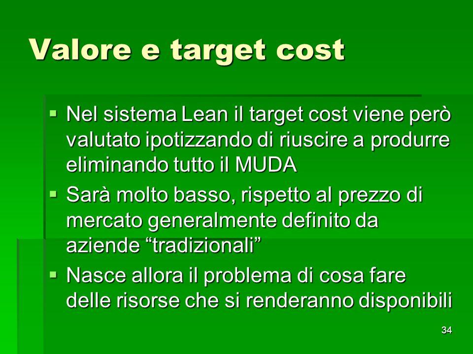 34 Valore e target cost Nel sistema Lean il target cost viene però valutato ipotizzando di riuscire a produrre eliminando tutto il MUDA Nel sistema Le