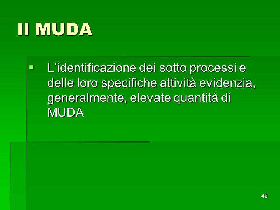 42 Il MUDA Lidentificazione dei sotto processi e delle loro specifiche attività evidenzia, generalmente, elevate quantità di MUDA Lidentificazione dei