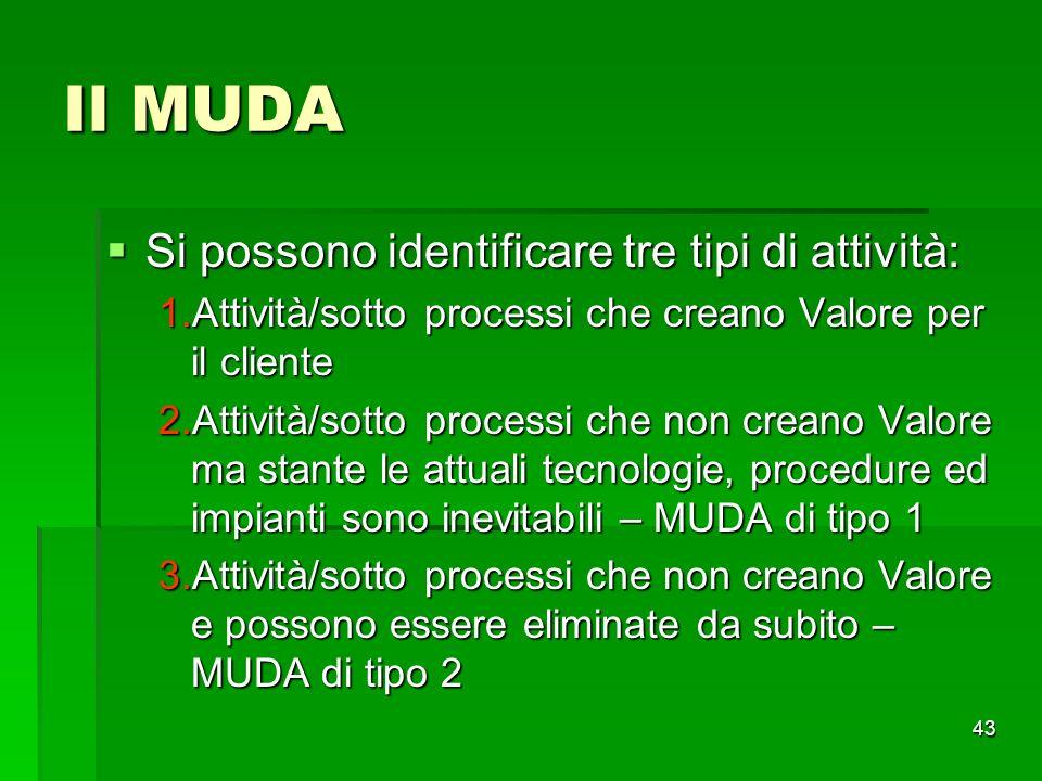 43 Il MUDA Si possono identificare tre tipi di attività: Si possono identificare tre tipi di attività: 1.Attività/sotto processi che creano Valore per