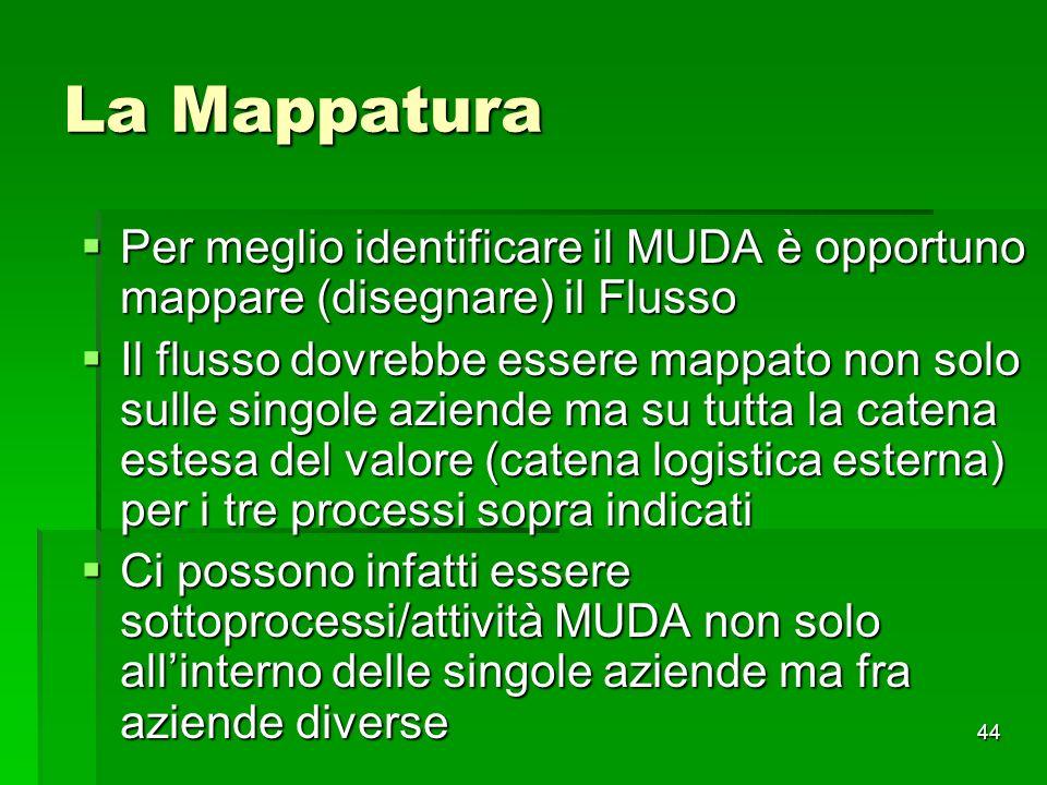 44 La Mappatura Per meglio identificare il MUDA è opportuno mappare (disegnare) il Flusso Per meglio identificare il MUDA è opportuno mappare (disegna