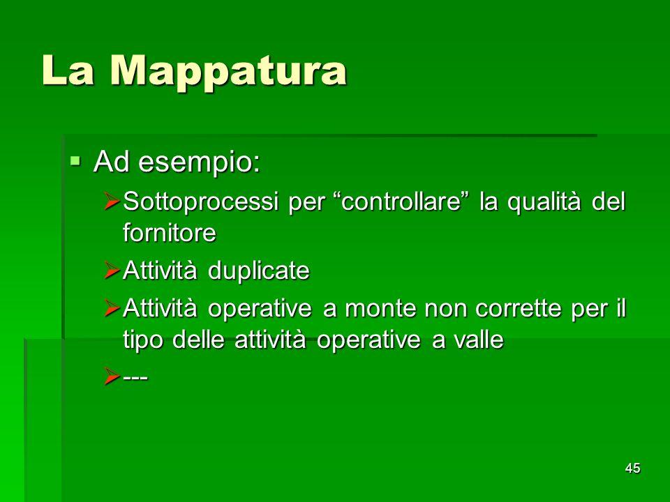 45 La Mappatura Ad esempio: Ad esempio: Sottoprocessi per controllare la qualità del fornitore Sottoprocessi per controllare la qualità del fornitore