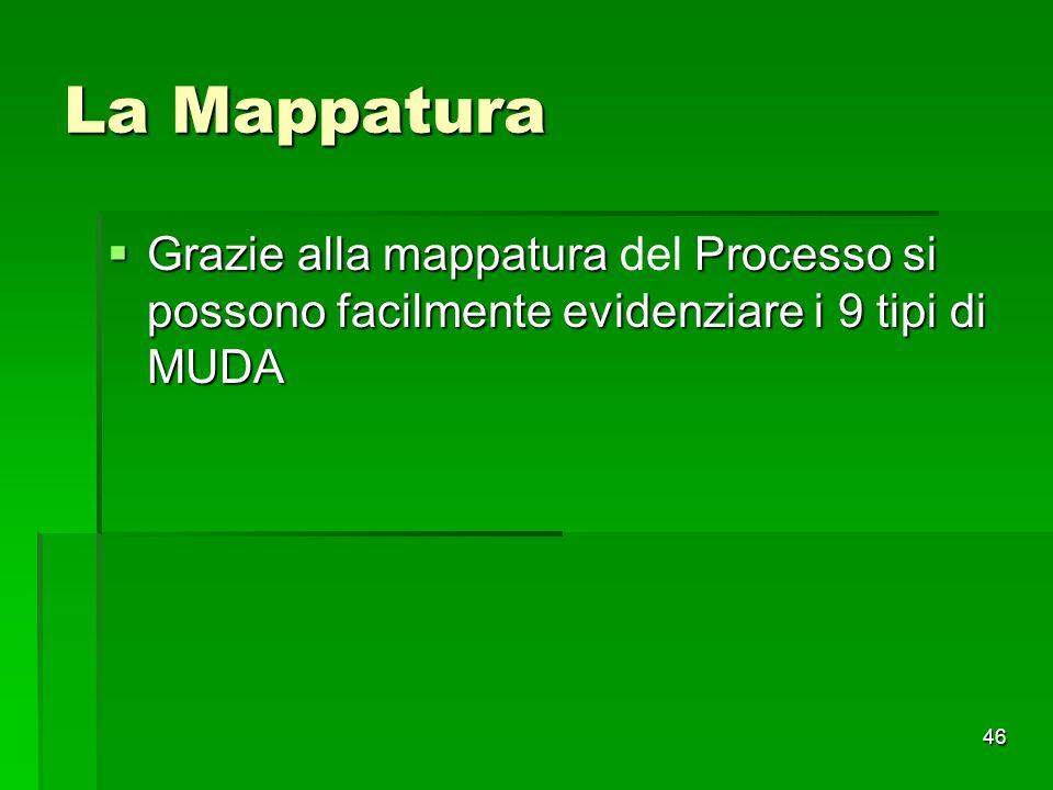 46 La Mappatura Grazie alla mappatura Processo si possono facilmente evidenziare i 9 tipi di MUDA Grazie alla mappatura del Processo si possono facilm